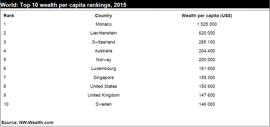 Global Wealth Per Capita Rankings