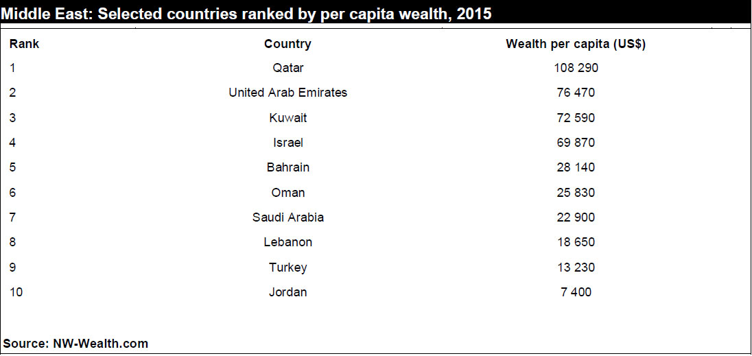 Middle Eastern countries by wealth per capita