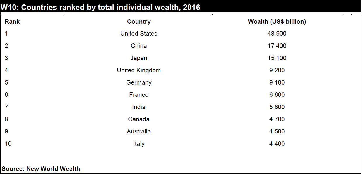 For Individual Wealth The UK Is The 4th Richest Country In The World 3