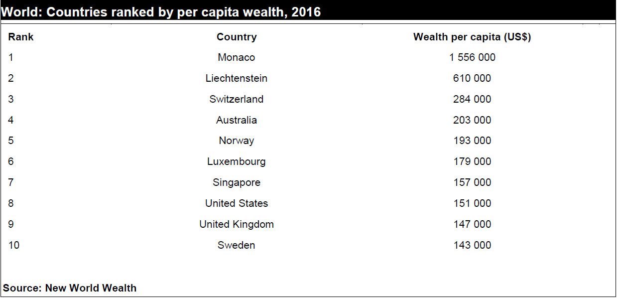 world richest country list 2016