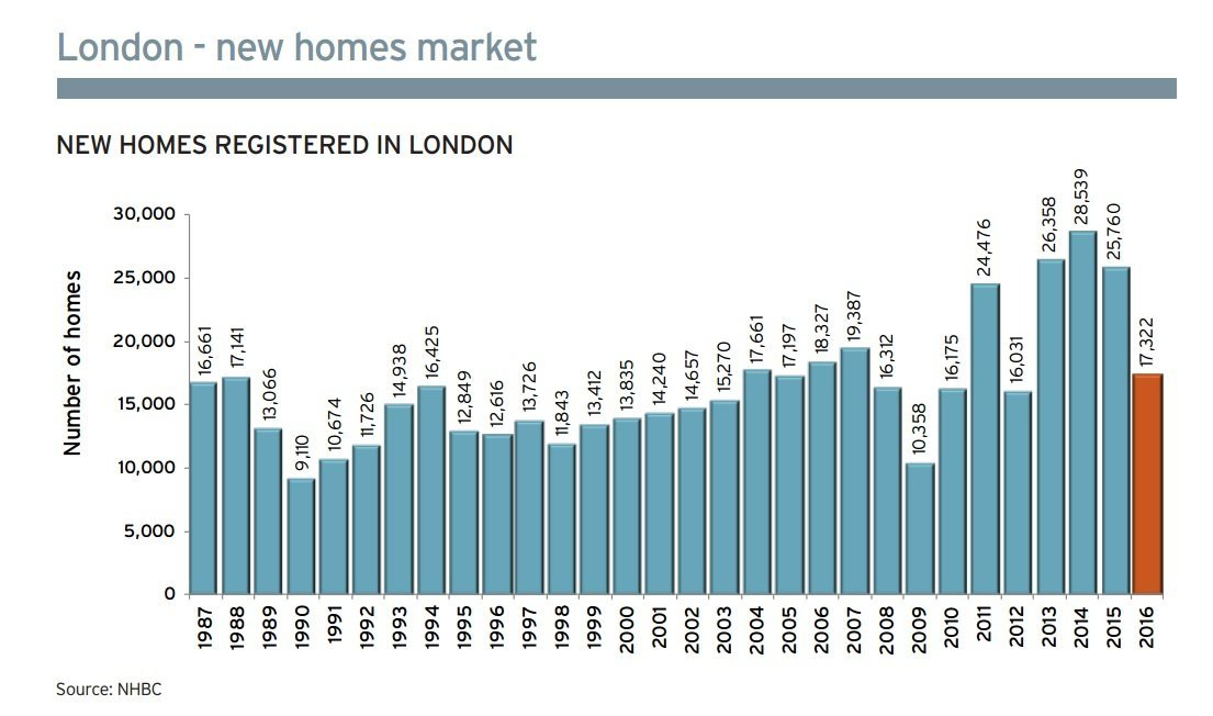 NHBC Data Shows Second Highest New Home Registrations In Almost A Decade