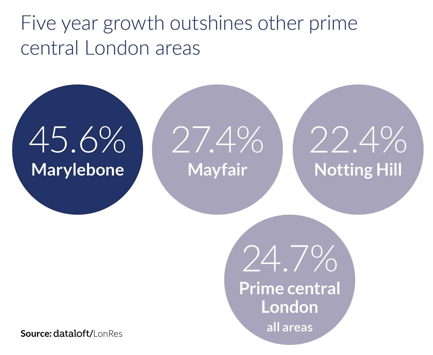 Marylebone is Rapidly Becoming London's Most Popular Urban Village 9