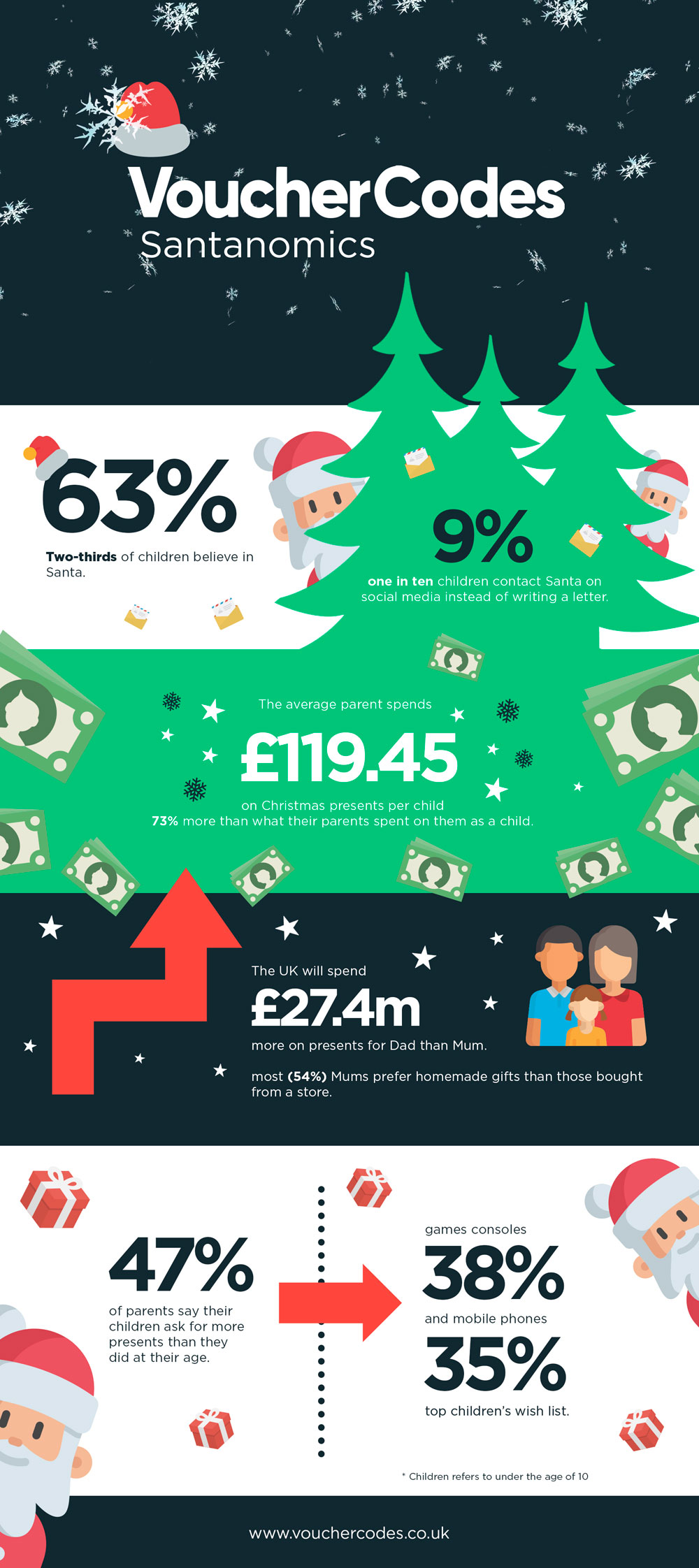 Parents Will Spend £200m More On Children's Presents Than A Generation Ago 2