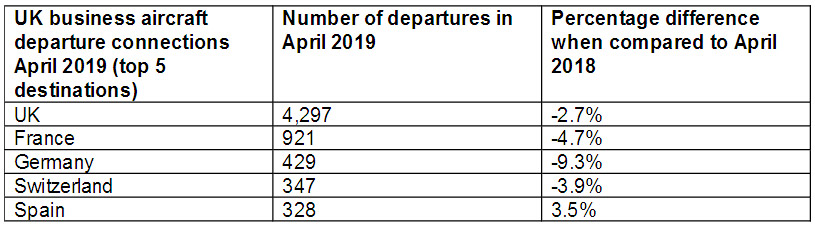 Business Aircraft Departures from the UK Fall Due to Economic Uncertainty 4