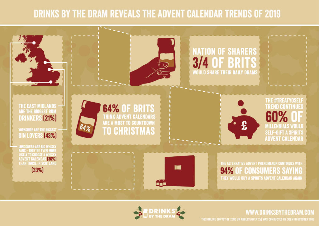 Drinks by the Dram's 2019 advent calendar research shows...