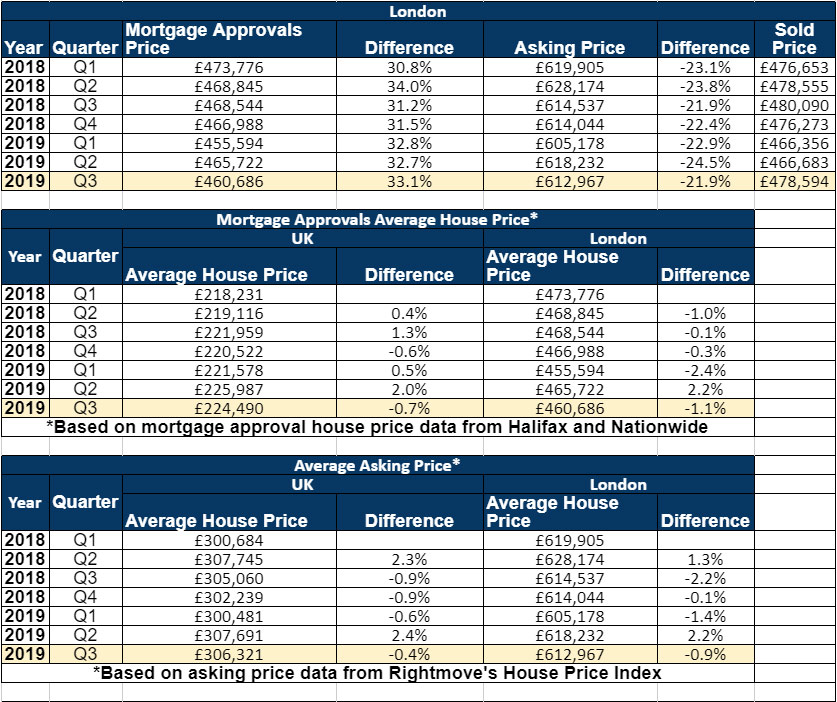 UK Mortgage approvals 2019