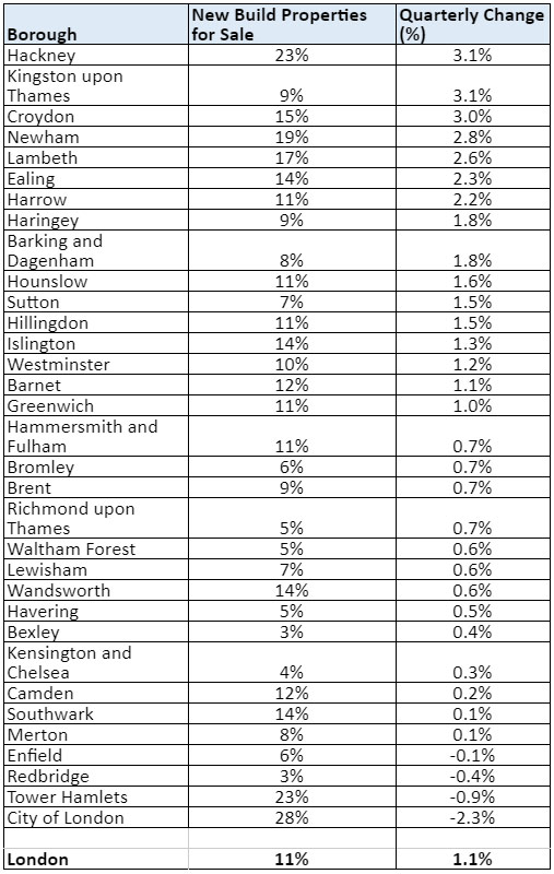 The boroughs currently offer the best bet for London homebuyers.