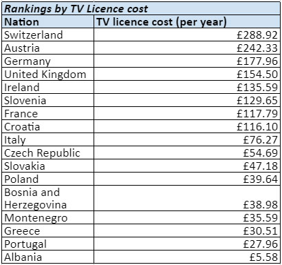 Countries with most expensive TV licences