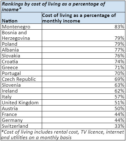 Does the UK TV Licence Represent Good Value for Money? 8