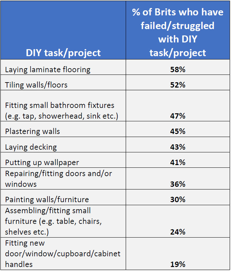 The toughest DIY jobs for Brits