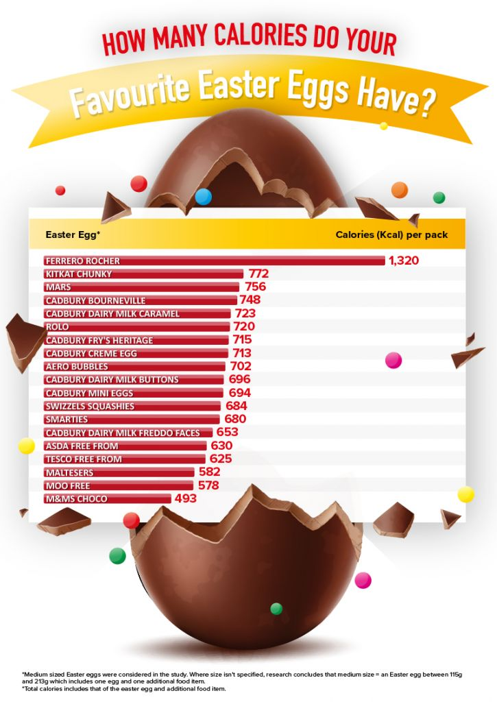 Which Chocolate Easter Egg Contains the Most Calories?