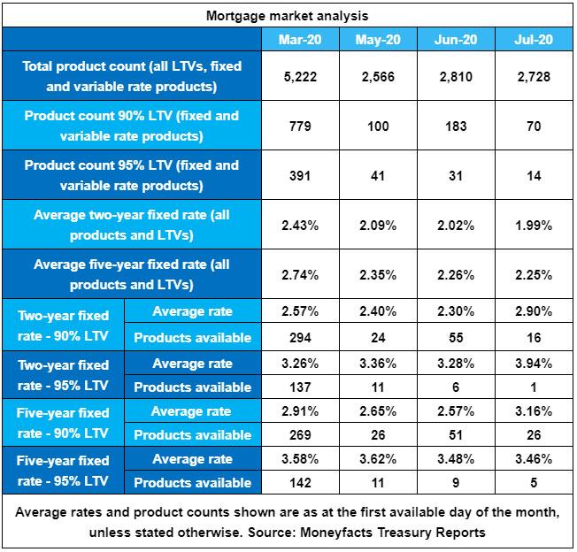 Mortgage Market Analysis July 2020