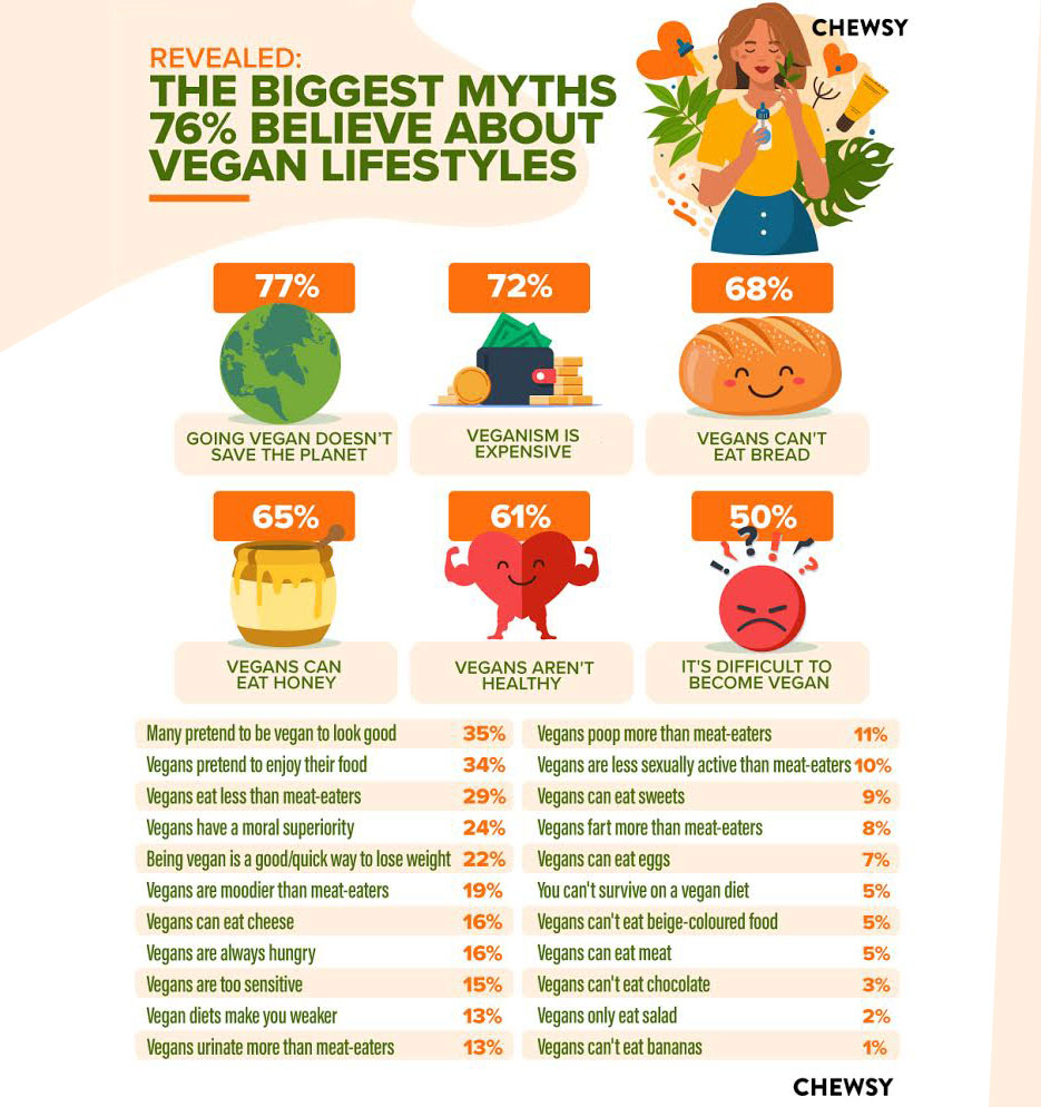 The myths surounding a vegan lifestyle in numbers