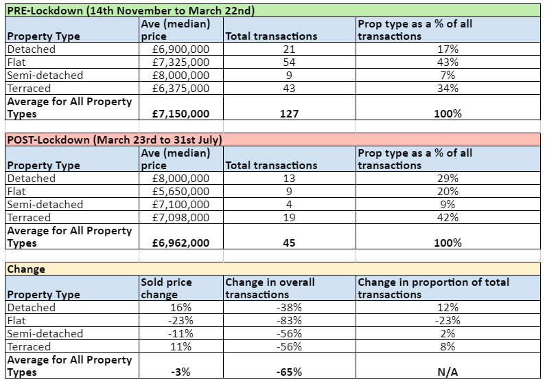 2020 Data shows buyers prefer houses over flats
