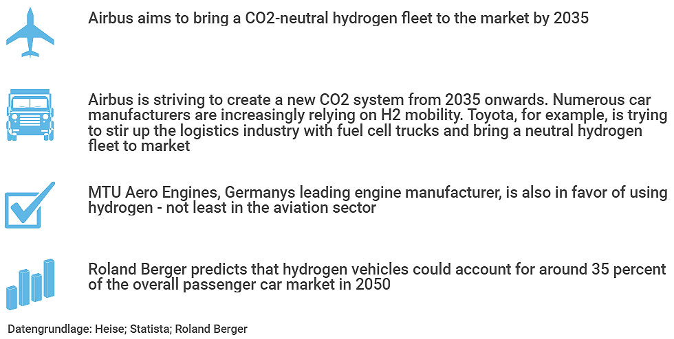 Airbus is planning a hydrogen powered fleet of aircraft before 2035