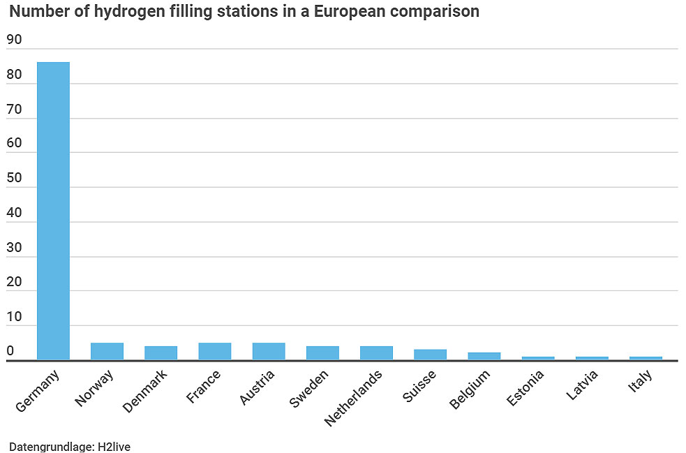 Number of hydrogen filling stations across Europe