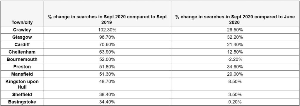 Table showing second hand car sales by UK region in Sept 2020