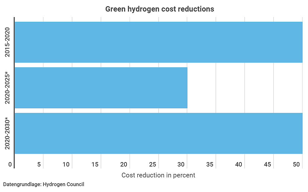 Chart showing the fall in prices for Green Hydrogen