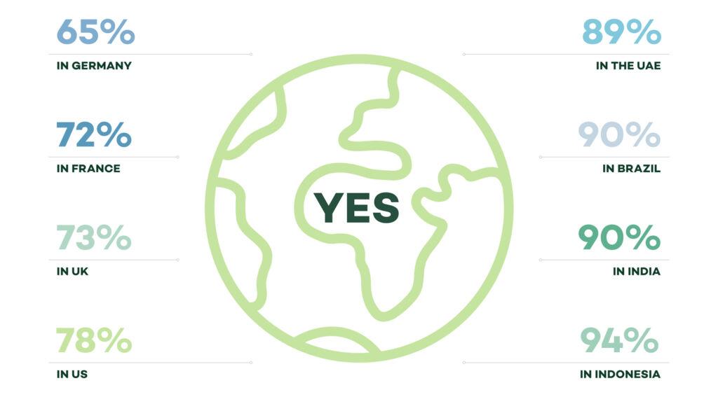 Garnier Green Survey results