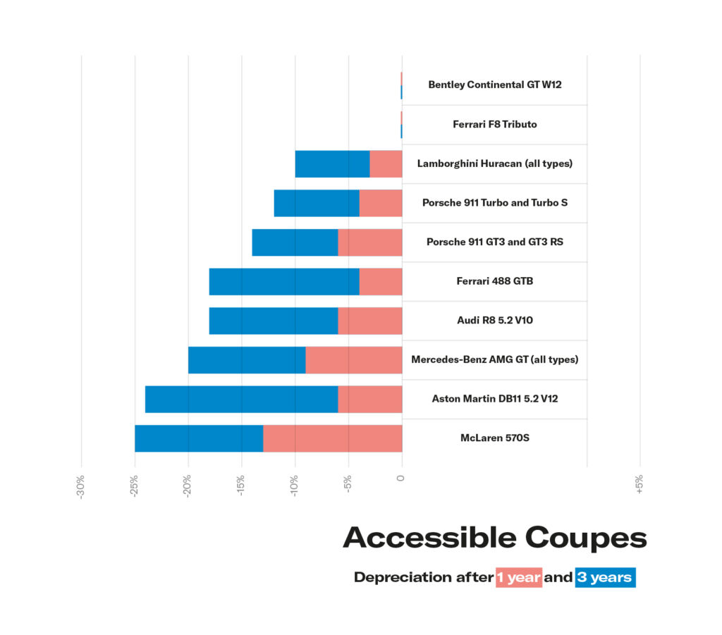 A chart showing the depreciation of accessible coupes