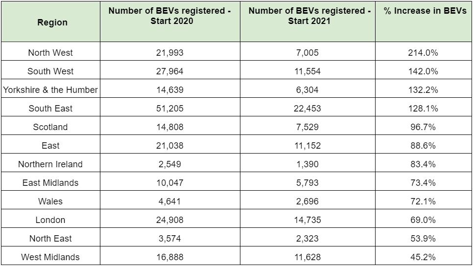 Table showing UK regions ranked in order of fastest growth in BEV registrations