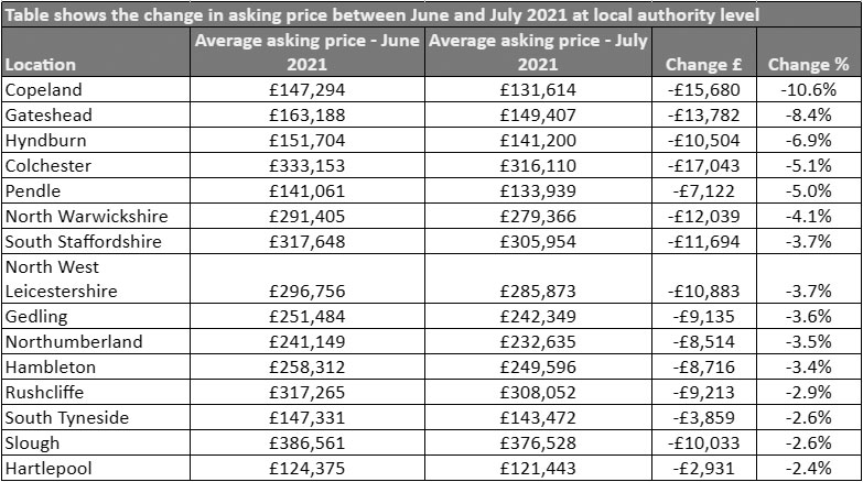Chart showing UK local authority property asking prices between June and July 2021