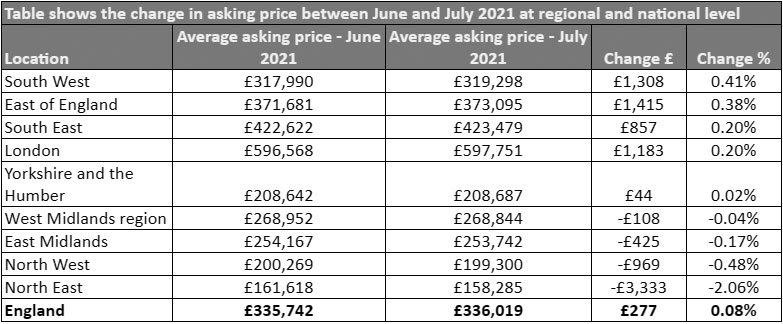 Chart showing UK property asking prices between June and July 2021