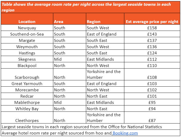 Chart showing prices for UK Bank Holiday getaways
