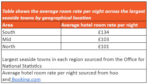 Table showing average cost of rooms per night in UK regions